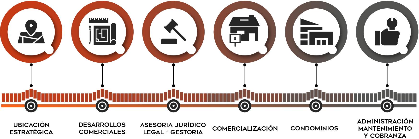 MBS Modelo de Gestión Inmobiliaria